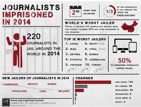 Photo courtesy: Committee to Protect Journalists