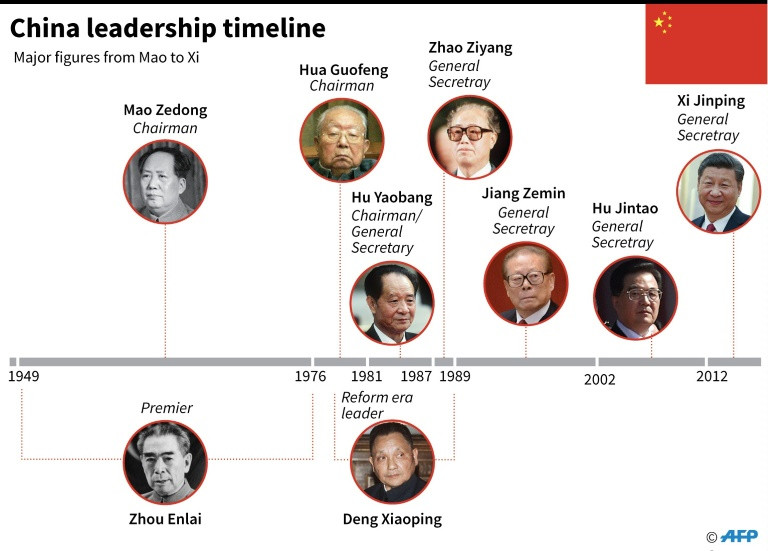 Chinese Leaders in History