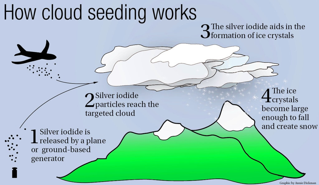 cloud-seeding-chemtrails-min
